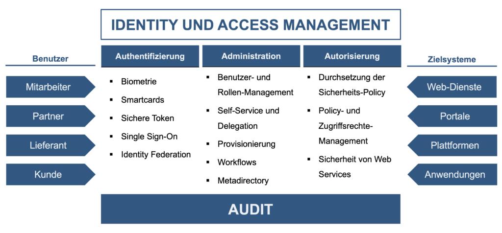 Darstellung der einzelnen Komponenten des Identity und Access Managenent